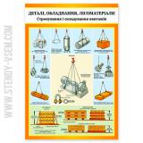 Деталі обладнання лісоматеріали