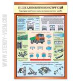 Елементи конструкції автотранспорту