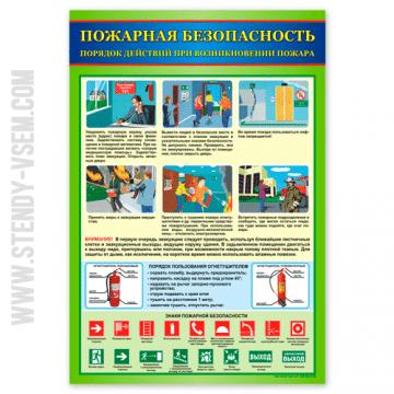 плакат Порядок действий при возникновении пожара