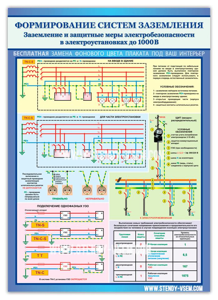 плакат электробезопасности по охране труда в виде наклейки.
