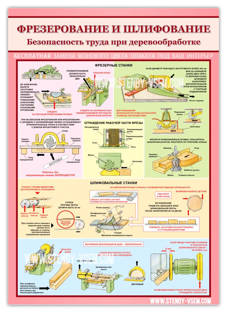 """Плакат """"Фрезерование и шлифование. Безопасность работ при деревообработке"""" от производителя """"Стенды всем"""", Украина."""