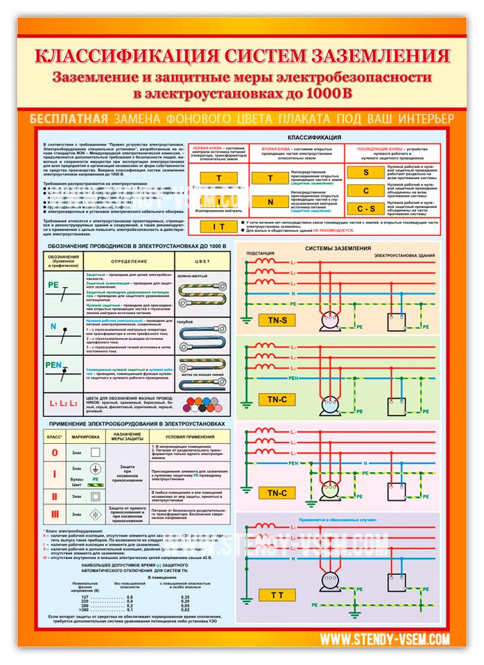 Плакат по охране труда и электробезопаности.