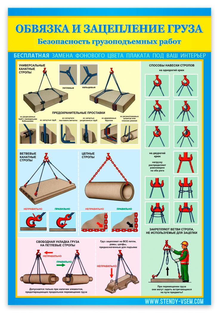 """""""Обвязка и зацепление"""" – плакат,  о типах универсальных канатных стропов"""