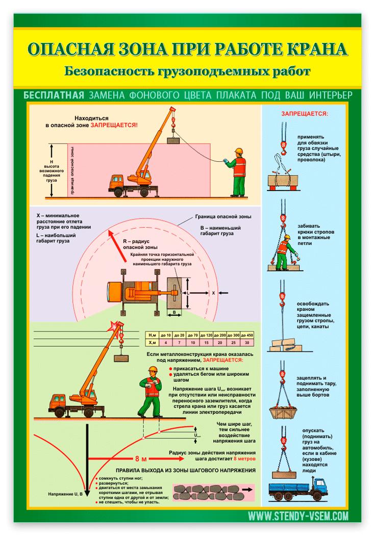 """Плакат """"Опасная зона при работе крана"""""""