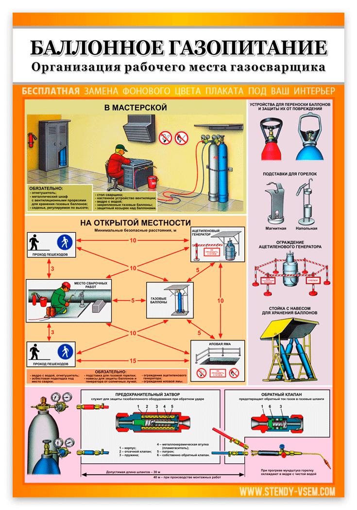 Информационный плакат по охране труда на производстве «Баллонное газопитание».
