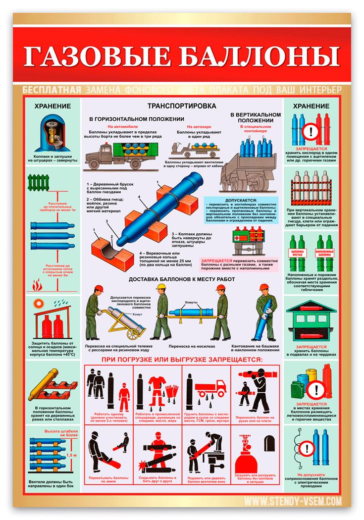 «Транспортировка, хранение газовых баллонов» фото плаката