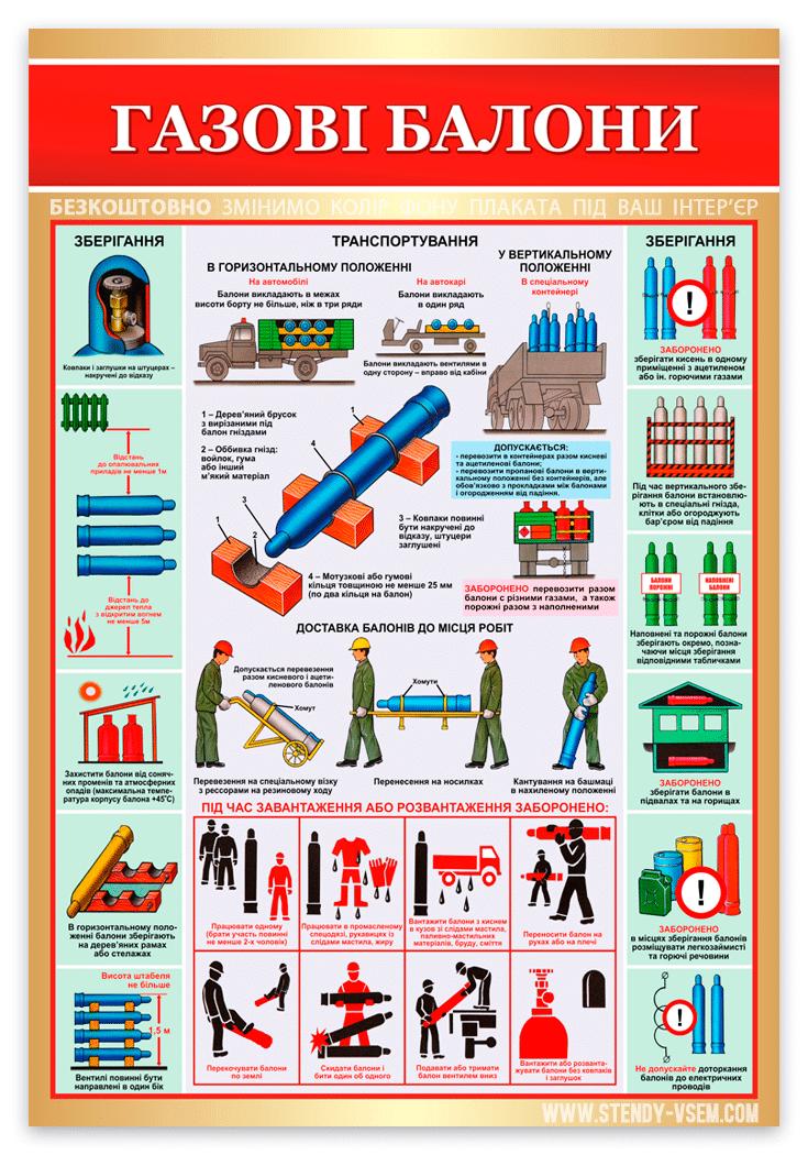 «Транспортування, зберігання газових балонів» картинка плакату