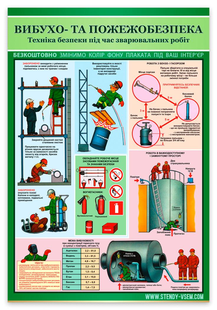 Плакат пожежної безпеки при виконанні зварювальних робіт