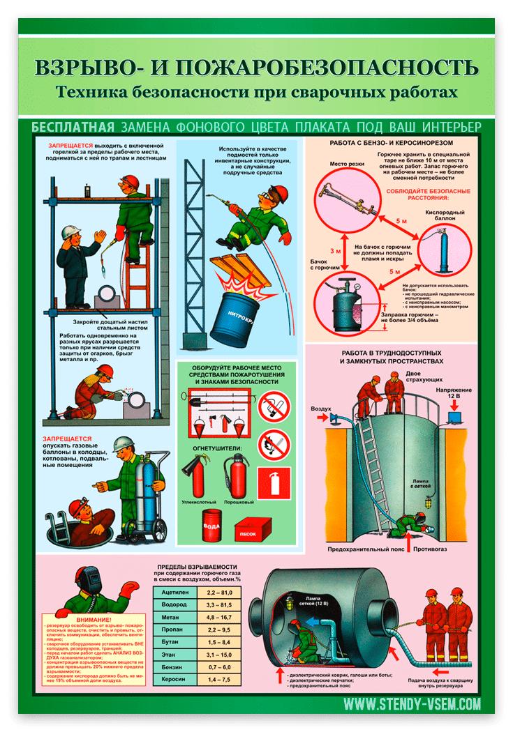 «Взрыво-пожароопасность при сварочных работах» плакат