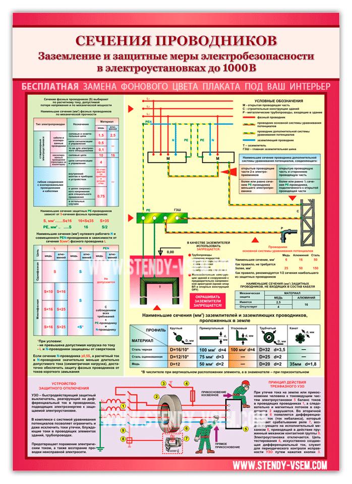 """Плакат с картинками и формулами """"Сечение проводников""""."""