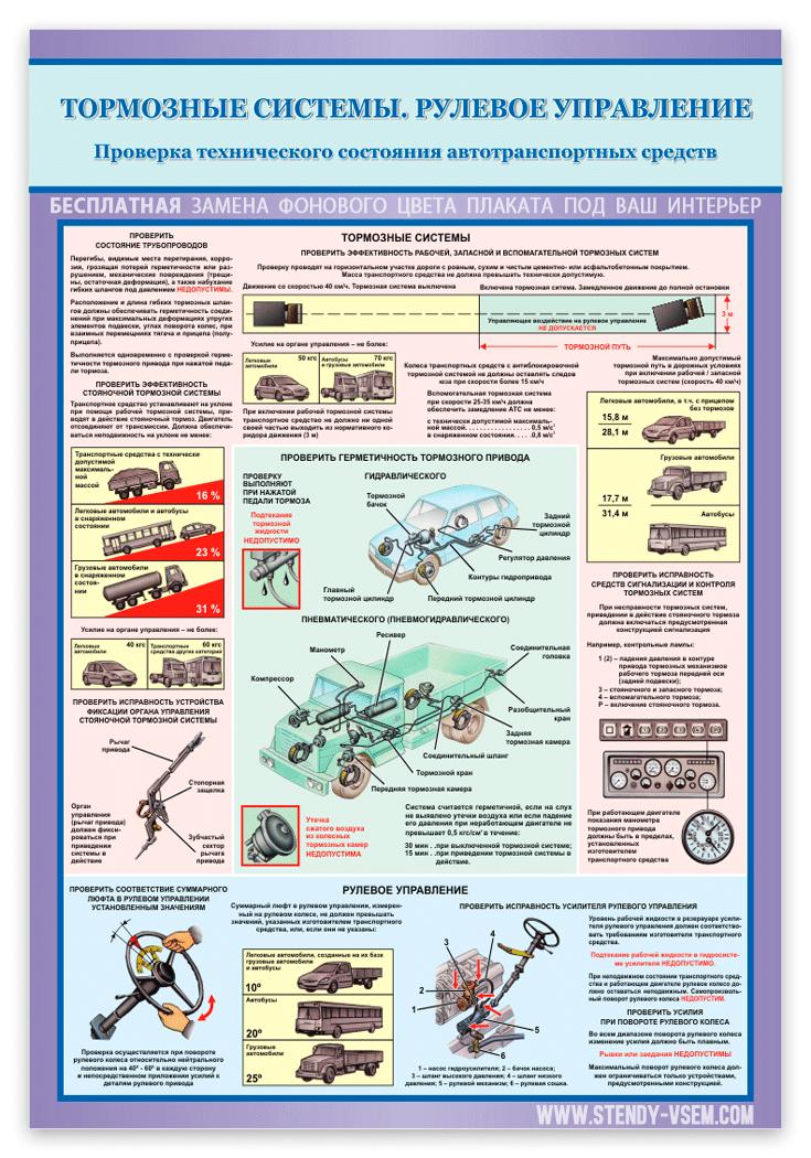 """""""Тормозные системы, рулевое управление""""  фото плаката"""