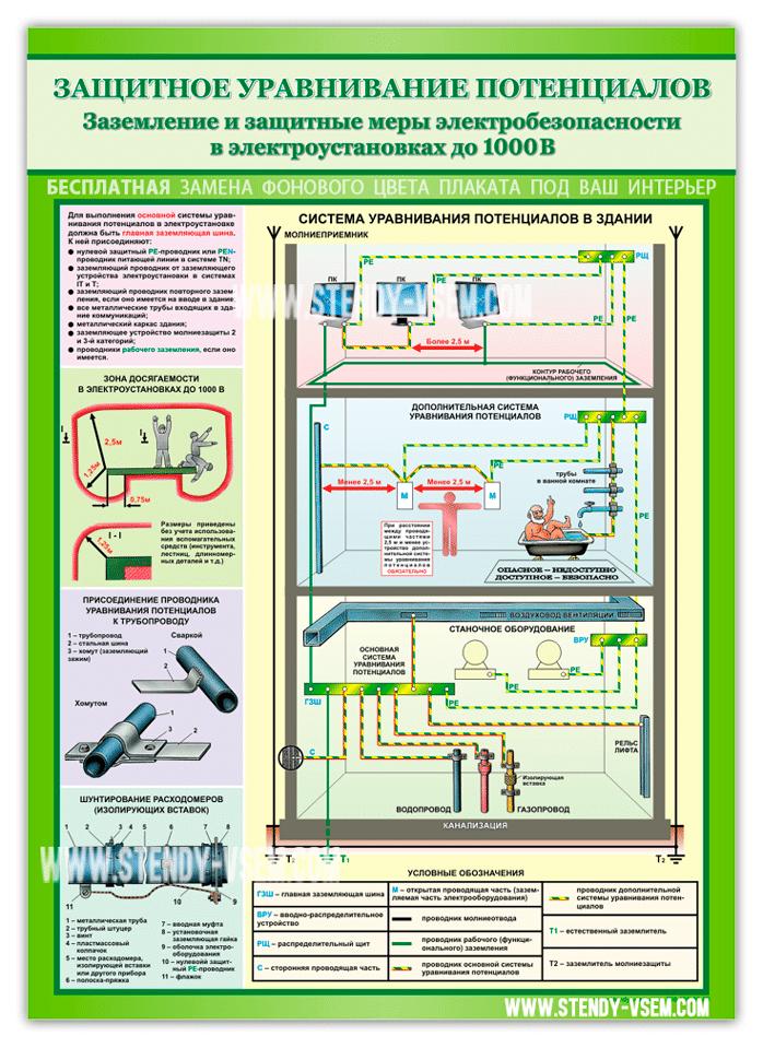 Охрана труда по электробезопасности