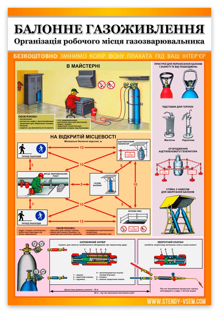 """Інформаційний плакат по охороні праці на виробництві """"Балонне газоживлення""""."""