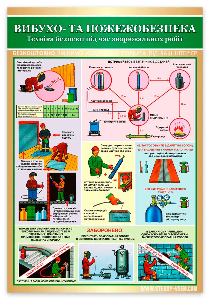 Плакат Пожежна безпека під час зварювальних робіт