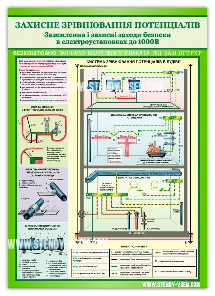Охорона праці з елекктробезпеки - Захисне вирівнювання потенціалів