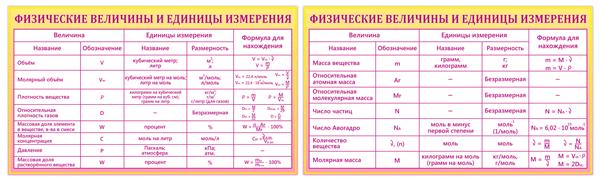 Физические величины и единицы измерения