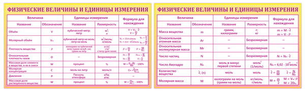 еденицы измерения физика 7 класс материал