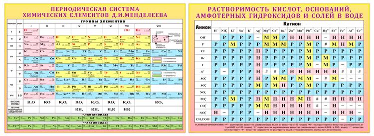 Таблица Менделеева и растворимости