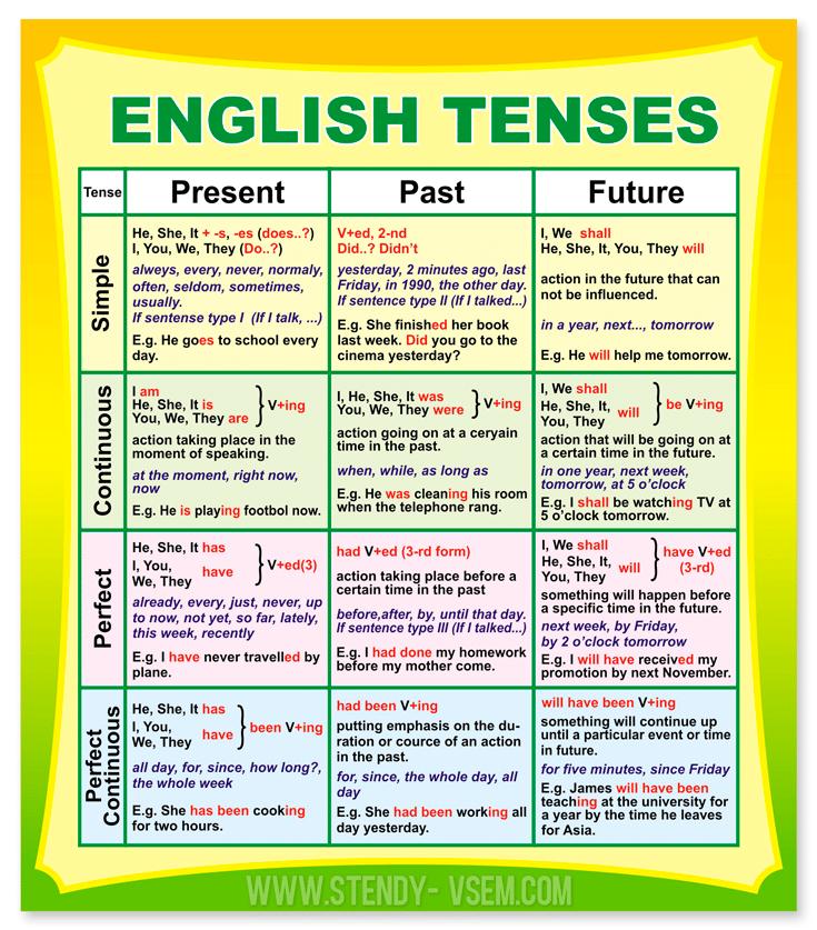 стенди та карти для кабінету англійської мови