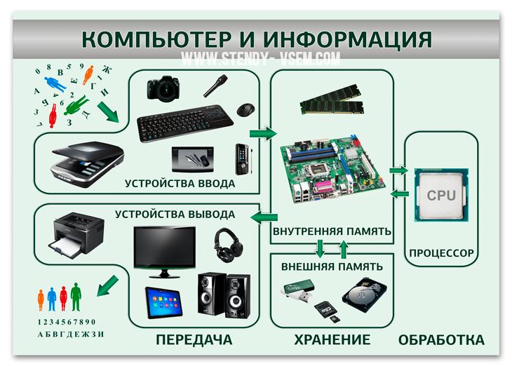 """Стенд для оформления кабинета информатики """"Компьютер и информация""""."""