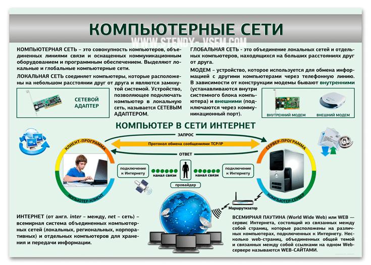 Информационный стенд «Компьютерные сети» для оформления кабинета информатики.