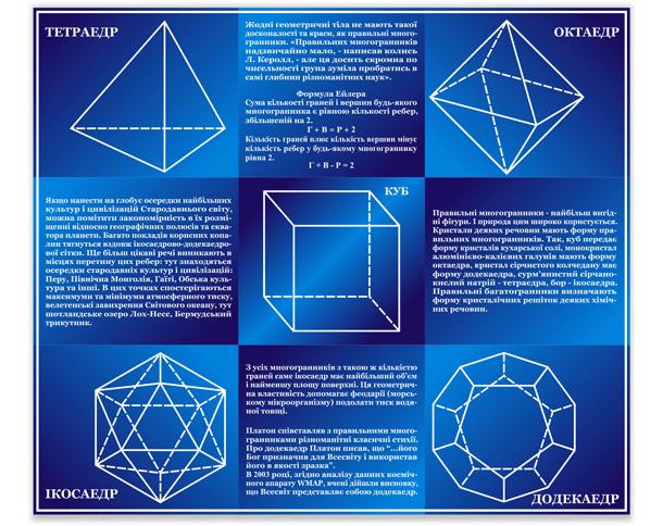 Стенд  с изображением:тетраедр, октаедр, куб, икосаедр, додекаедр.