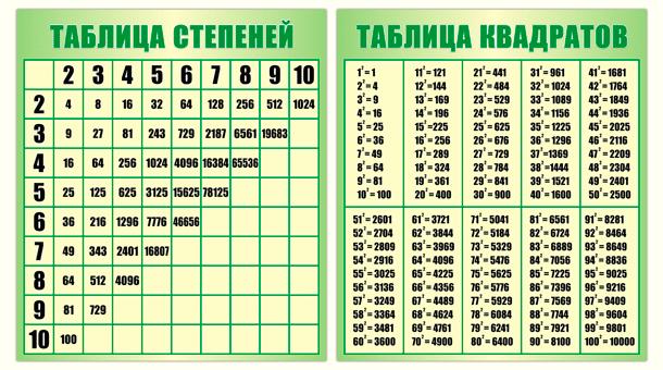 Таблица степеней и квадратов.